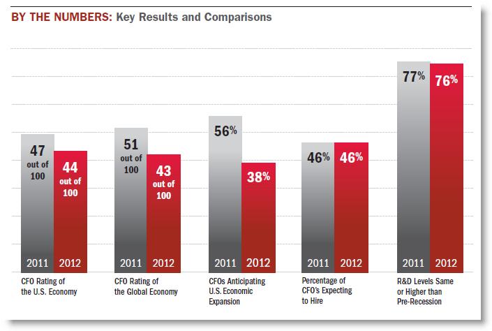 CFO Outlook 2012 graph