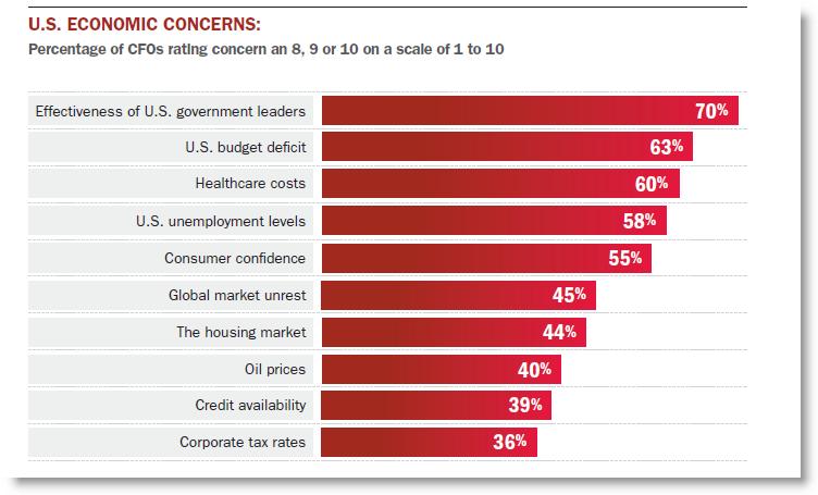 CFO Outlook 2012 graph - 2