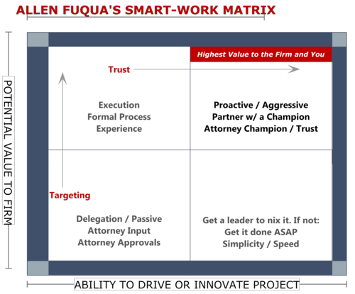 Smart work matrix 2