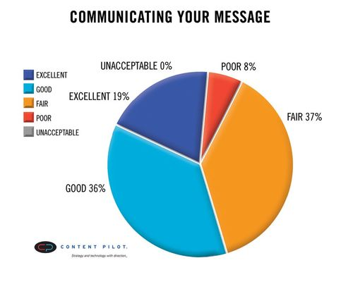 2013 Amlaw 100 - Communicating your Message