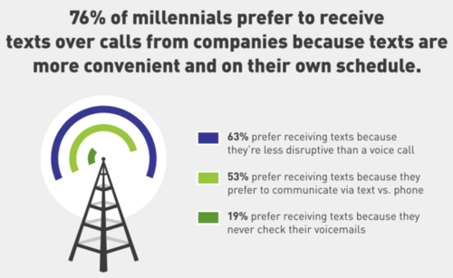 Millennials texting - infographic 2- 5.13.16