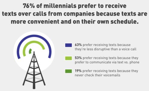Millennials texting - infographic 2- 5.13.16